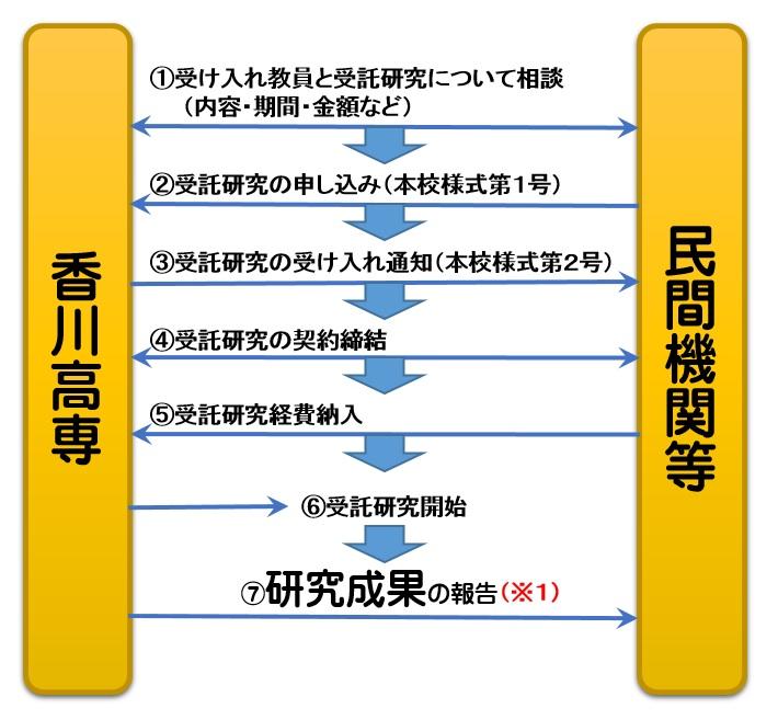 香川高等専門学校:地域イノベー...